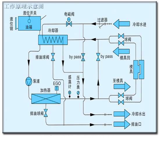 油加热器工作原理图