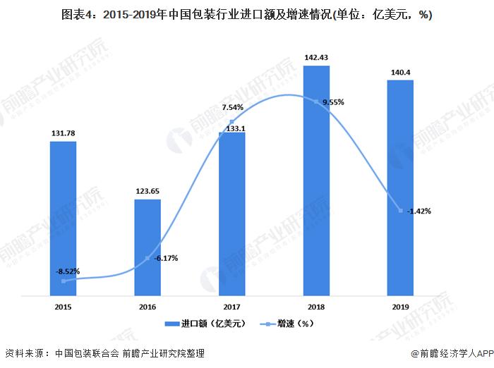 圖表4:2015-2019年中國包裝行業進口額及增速情況(單位:億美元,%)